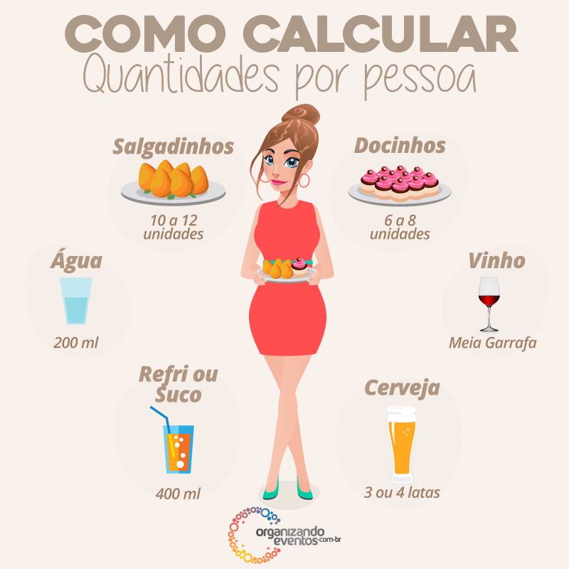 Como calcular quantidade de comida de festa por pessoa